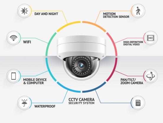 güvenlik kamerası ankara
